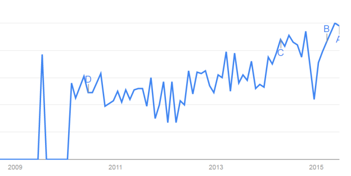 fraud analytics interest from google trends